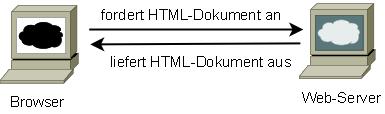 Übertragung von Webseiten