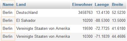 Berliner Daten