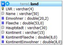 Land-Tabelle mit Primärschlüssel