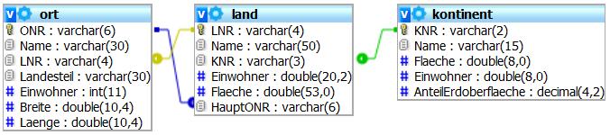 Schema terra3-Datenbank