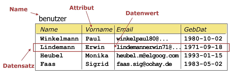 Tabelle mit den Begriffen Attribut, Datenwert und Datensatz