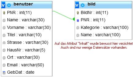 Schema der benutzer und bild Tabelle.