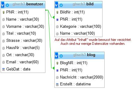 Schema der gbuch3-Datenbank mit den Tabellen benutzer, bild und blog