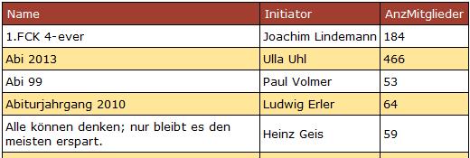 Inhalt der Tabelle gruppen mit Initiator-Attribut