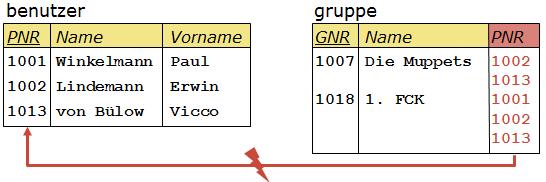 Versuch 2: Speichern der Benutzer in der gruppe-Tabelle.