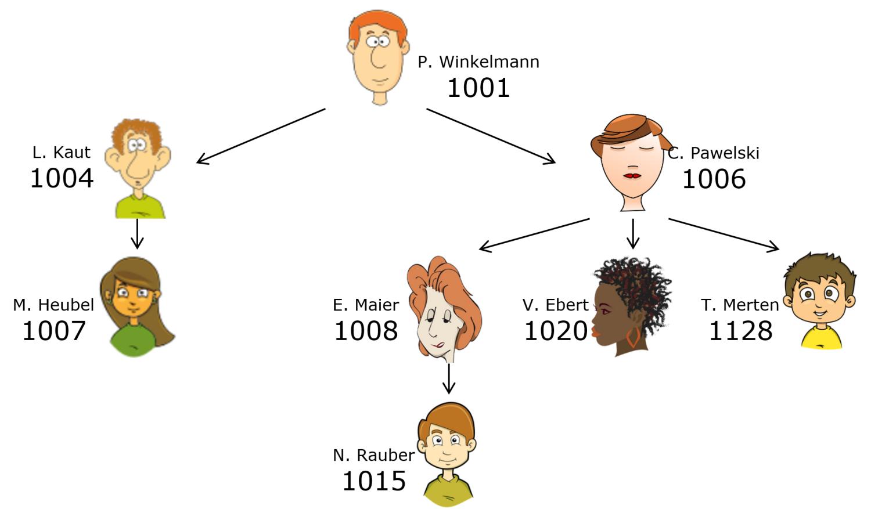 Hierarchie von Benutzern, die geworben wurden. Baumartige Struktur, da ein Benutzer immer neue andere Benutzer wirbt.