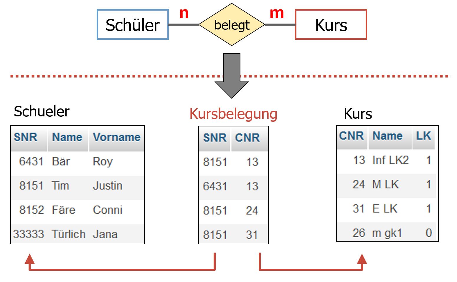 n:m-Beziehungstyp in Tabelle