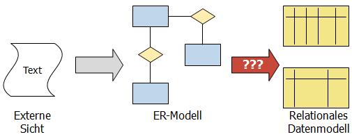 Vom ER-Modell zum Datenmodell
