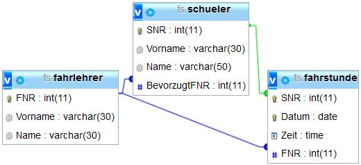 Teilschema der Fahrschul-Datenbank