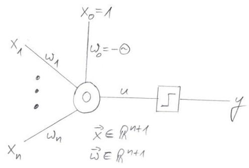 Perzeptron mit n Eingängen und Schwellenwert Theta