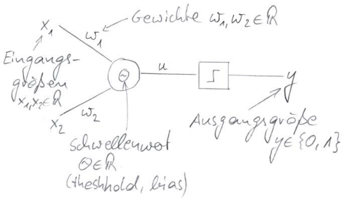 Perzeptron NOR-Verknüpfung