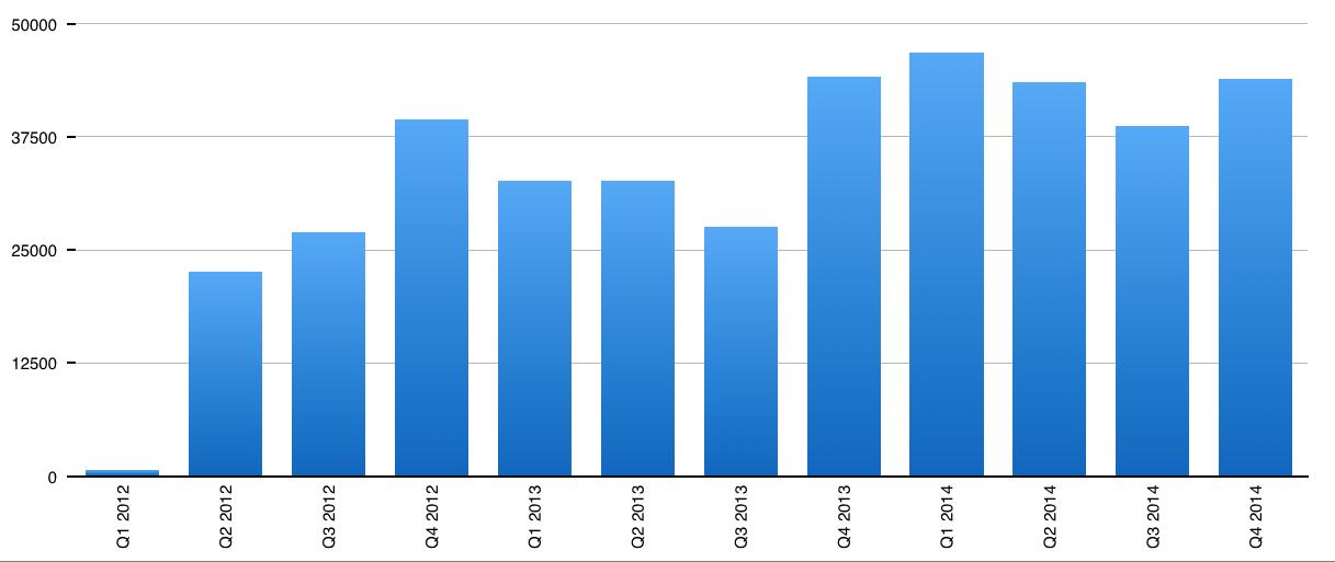 Anstieg der Nutzungszahlen von Inf-Schule.de pro Quartal von 2012 bis 2014.