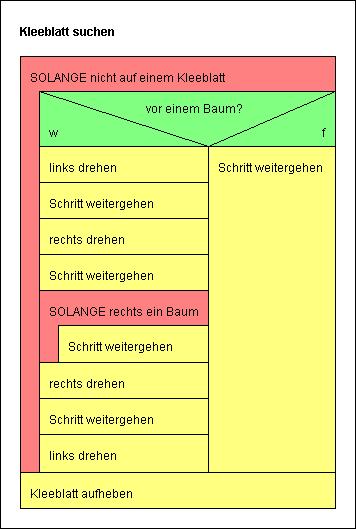 Struktogramm Kleeblatt suchen