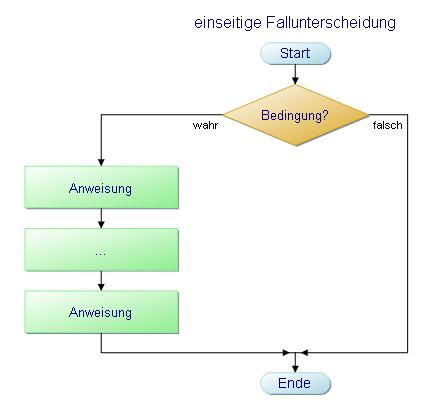 Flussdiagramm einer einseitigen Fallunterscheidung