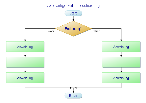 Flussdiagramm einer zweiseitigen Fallunterscheidung