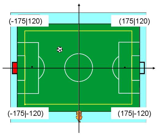 Bereich für den Ball