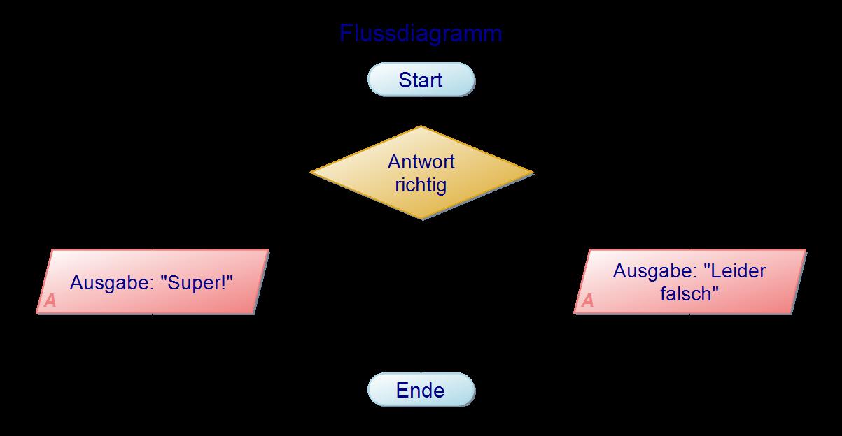 Flussdiagramm zu if-Anweisungen