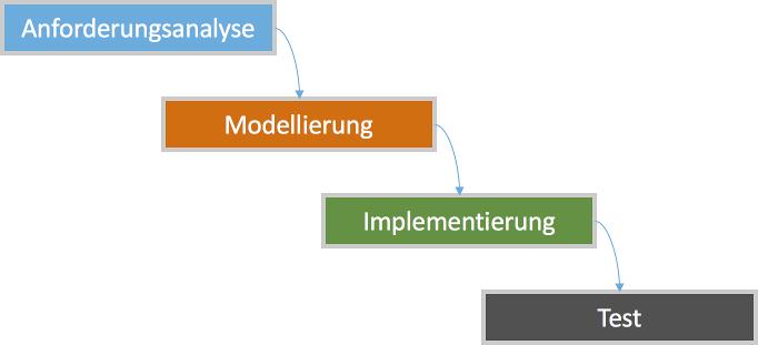 Wasserfall-Modell