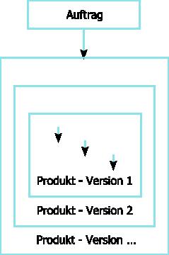 Iterationen