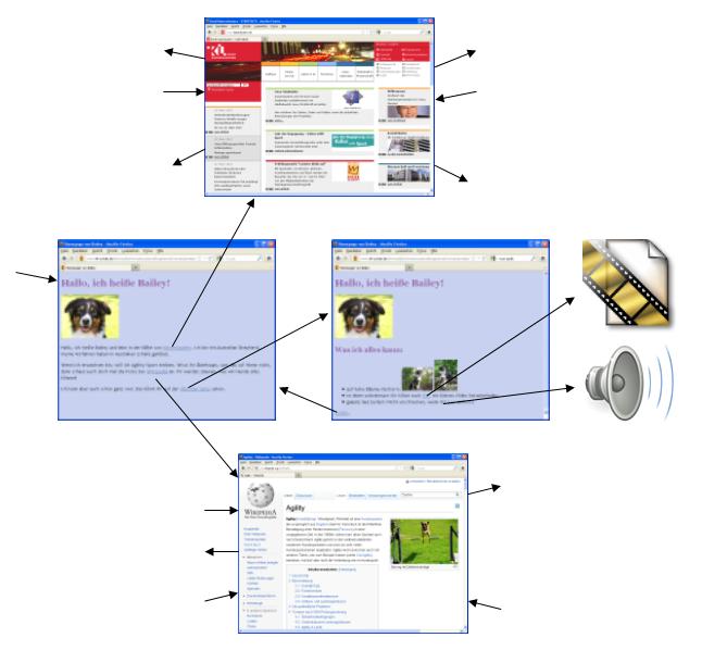 Hypertext - Webseiten