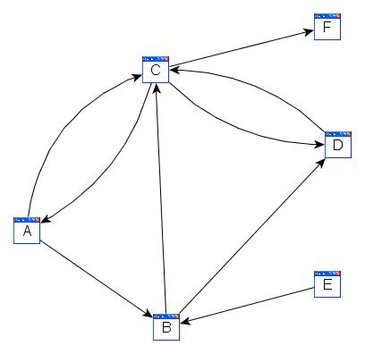 Graph - Webseiten
