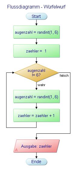 Flussdiagramm - Würfelwurf