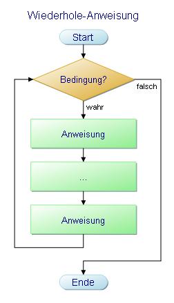 Programmablaufplan - Solange-Schleife