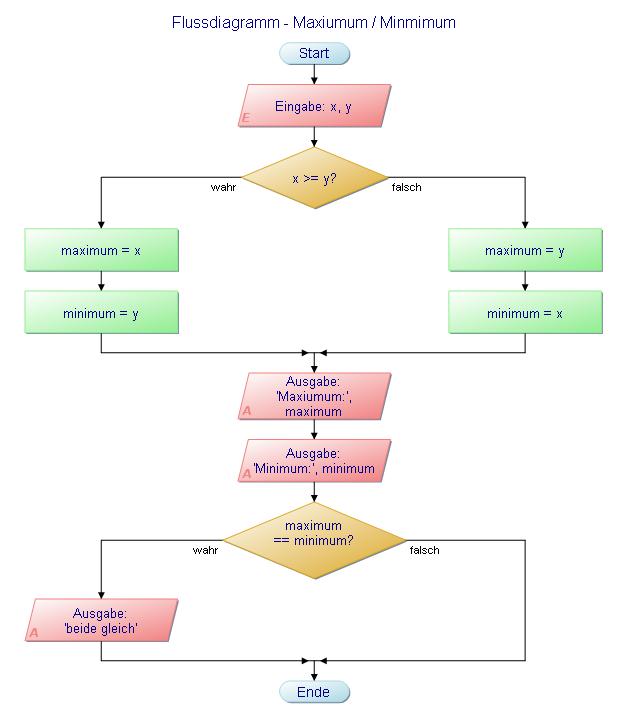Flussdiagramm - Maximum und Minmimum