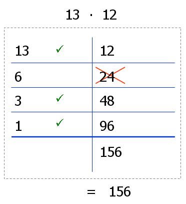 Ägyptische Multiplikation