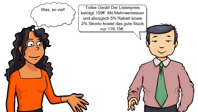 Dialog über Preise: Er: Tolles Gerät! Der Listenpreis beträgt 159€. Mit Mehrwertsteuer und abzüglich 5% Rabatt sowie 2% Skonto kostet das gut Stück nur 176.15€. Sie: Was, so viel!