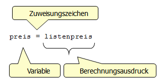 Struktur einer Zuweisung