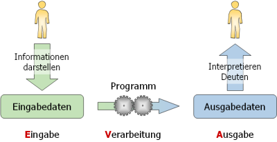 EVA-Struktur