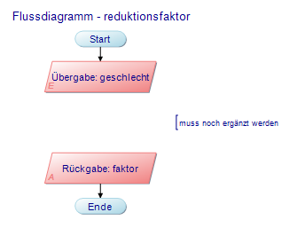 Flussdiagramm - reduktionsfaktor: Übergabe: geschlecht; Rückgabe: faktor