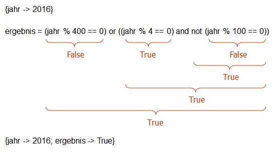 Auswertung des Terms (jahr % 400 == 0) or ((jahr % 4 == 0) and not (jahr % 100 == 0)) für jahr->2016