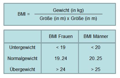 Formel: BMI = Gewicht (in kg) / (Größe (in cm) x Größe (in cm)); Tabelle zur Bewertung (siehe Wikipedia)