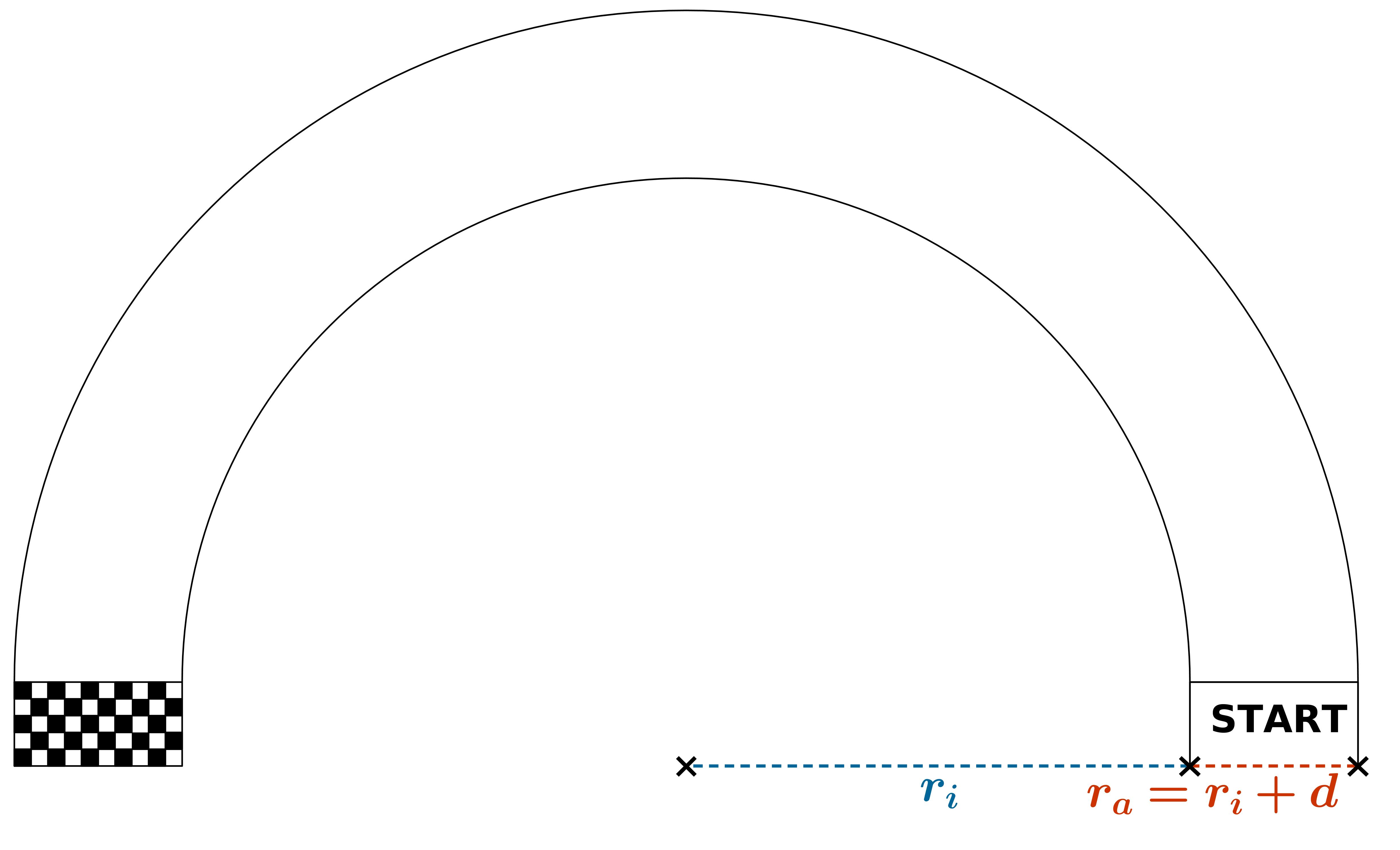 Vermessung: Radien des Kreises