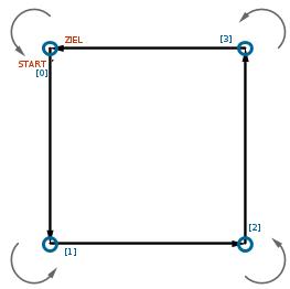 Beispielszenario: Fahren eines Quadrats