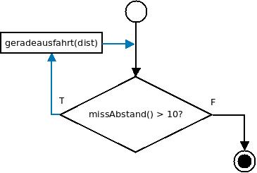 Flussdiagramm zur while-Schleife mit blau eingefaerbtem Rueckkopplungspfeil