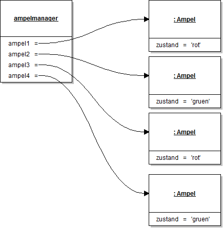 Objektdiagramm