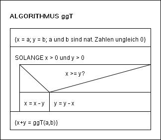 Algorithmus zur Wechselwegnahme mit Spezifikation