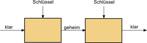 Chiffriersystem