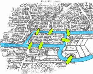 Brücken von Königsberg