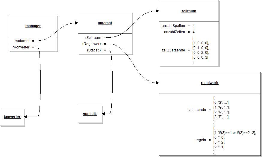 Objektdiagramm zum ZA Wireworld