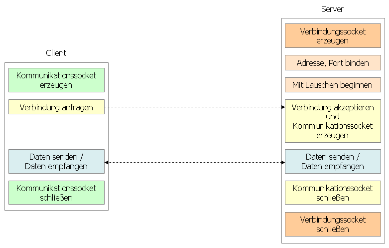 Client-Server-System