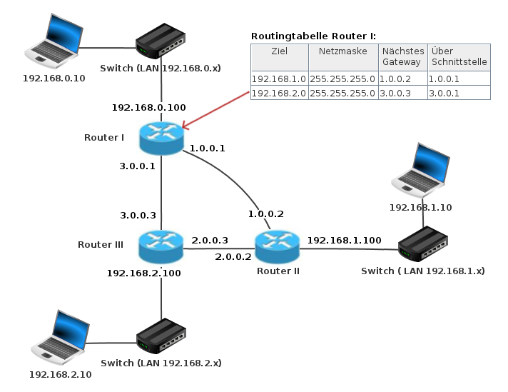 Über Router verbundene Teilnetze in Filius