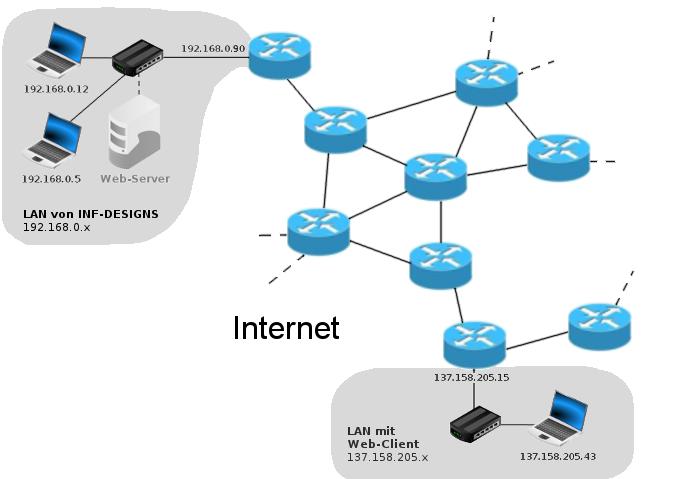Internet_und_LANs