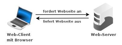 Übertragung von Webseiten zwischen Webclient und Webserver