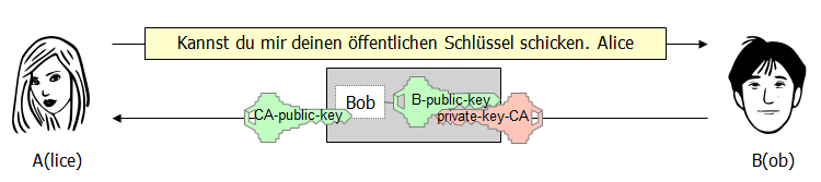 Bob schickt einen zertifizierten Schlüssel