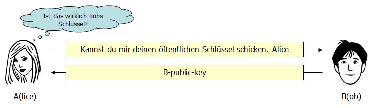 Bob schickt seinen Schlüssel