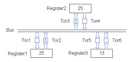 Bus mit Registern